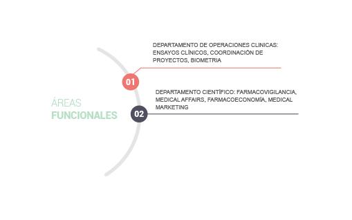 areas monitorización ensayos clínicos