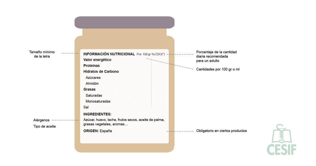 etiquetado alimentos productos envasados