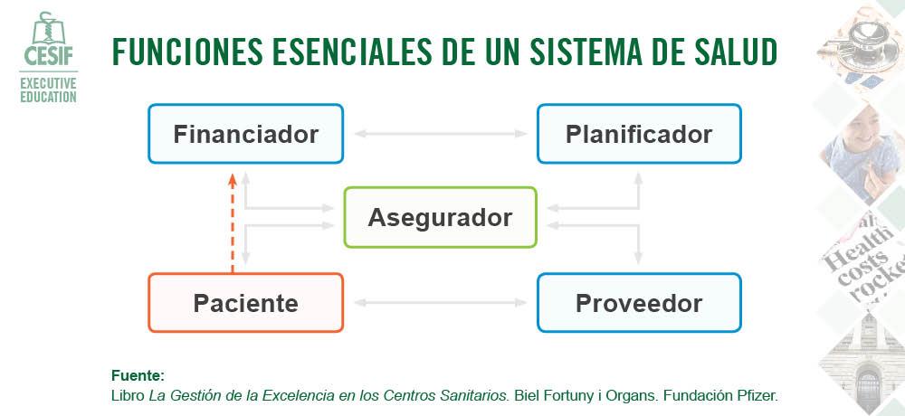 funciones esenciales de un sistema de salud