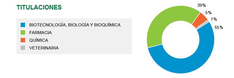 Máster en Biotecnología de la salud