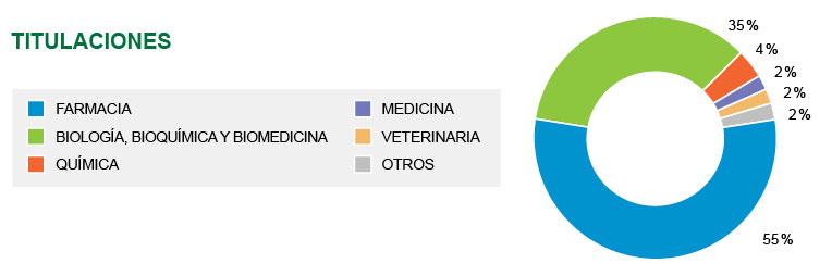 Master en monitorización de ensayos clínicos y medical affairs titulaciones