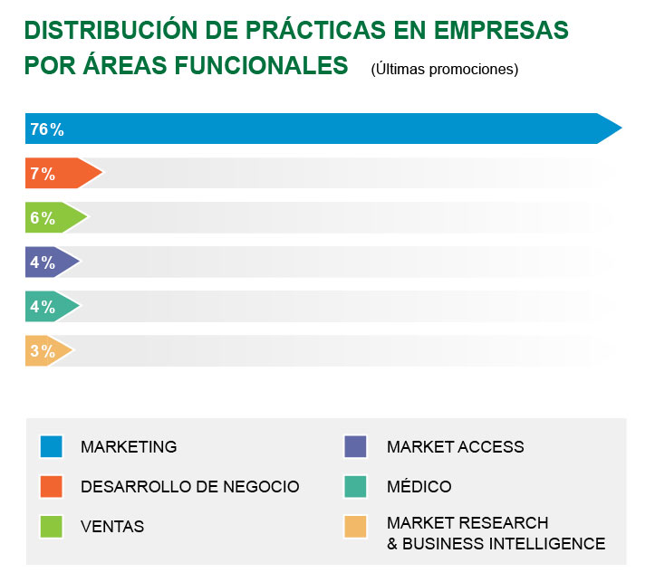 Máster en Dirección Comercial y Marketing de Industrias Farmacéuticas y Afines (Executive)