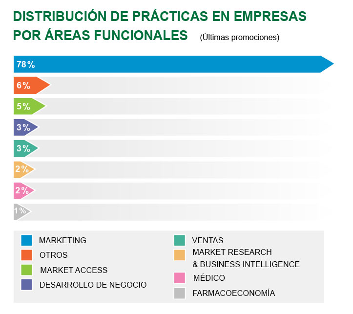Máster en Dirección Comercial y Marketing de Industrias Farmacéuticas y Afines (International Management)