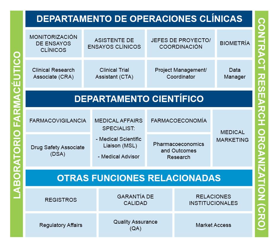 Salidas profesionales del Master en monitorización de ensayos clínicos y medical affairs
