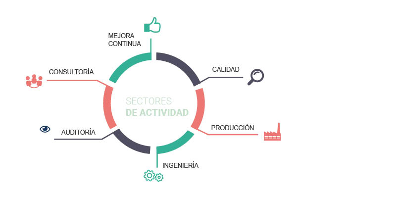 Lean Manufacturing Sectores
