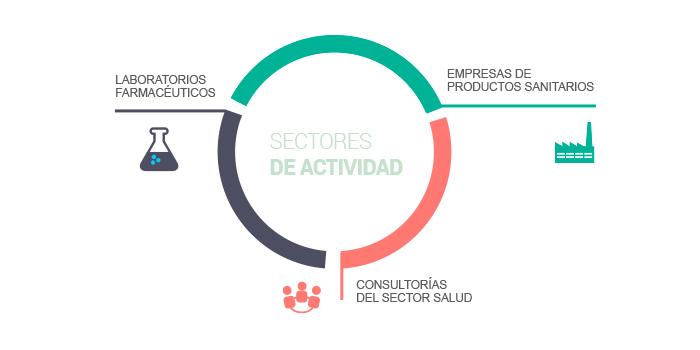 Sectores de actividad farmacovigilancia